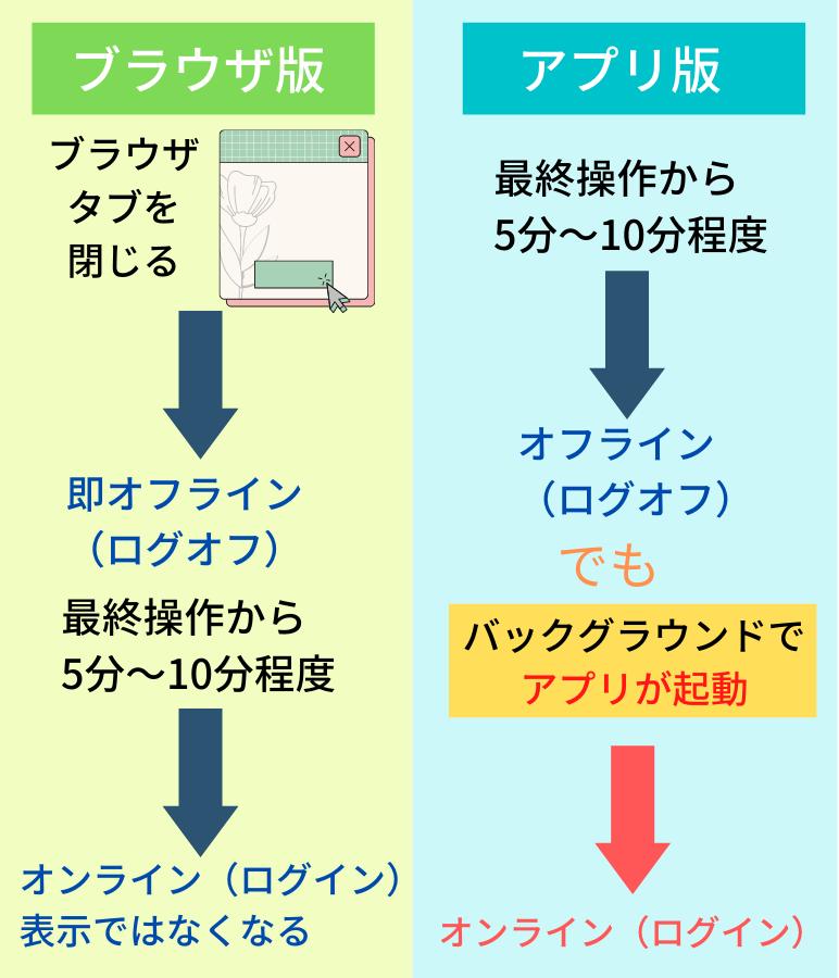 Pairsのログイン状態はブラウザ版とアプリ版で表示が異なる