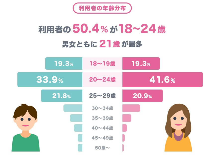 タップル利用者の年齢分布図