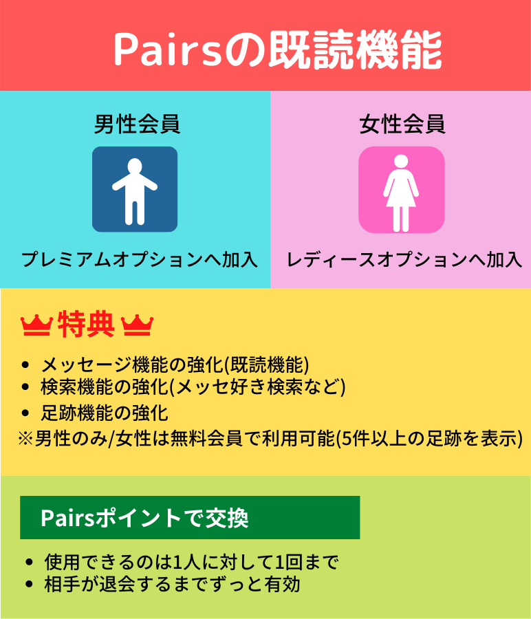 Pairsの既読機能についての説明
