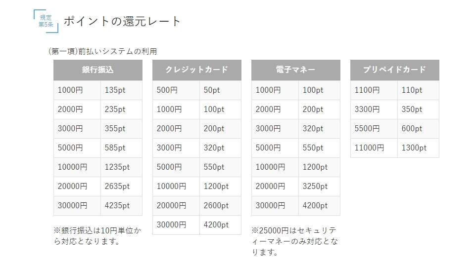 PCMAX ポイント還元レート表(税込)