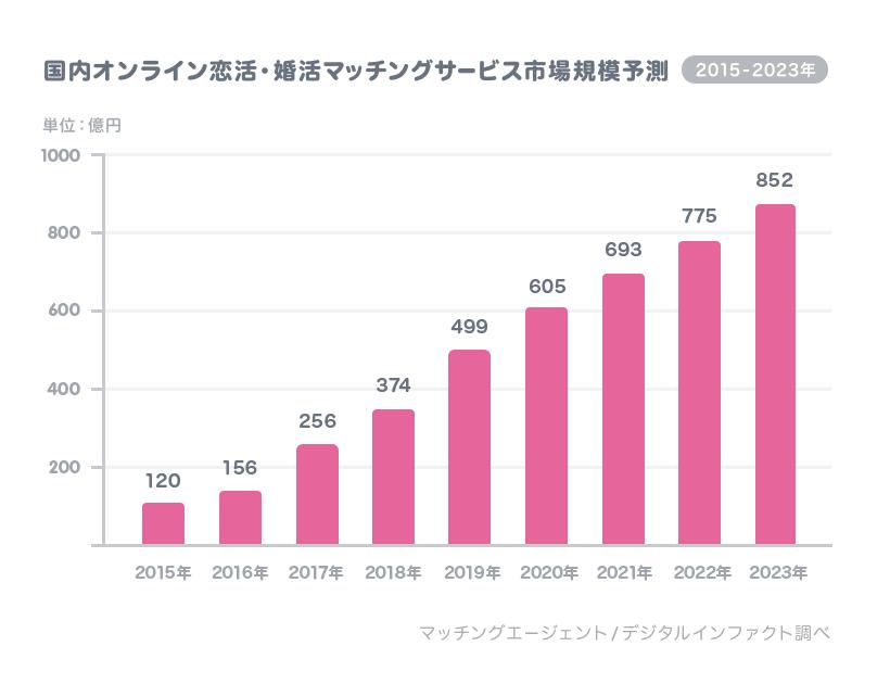 国内オンライン恋活・婚活マッチングサービス市場規模予測図