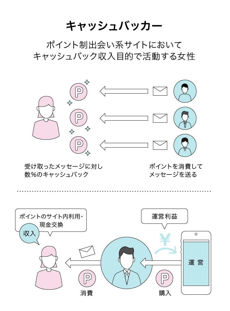 ハッピーメールのキャッシュバッカー解説図