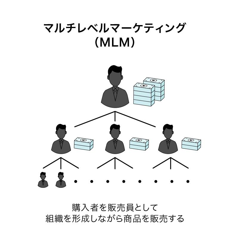 OmiaiのMLM解説図
