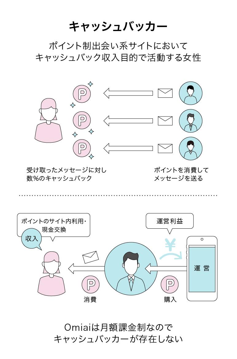 キャッシュバッカーの説明図