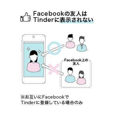 年齢 できない Tinder 確認