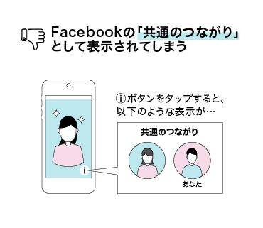 Facebookの共通のつながりでバレてしまう図
