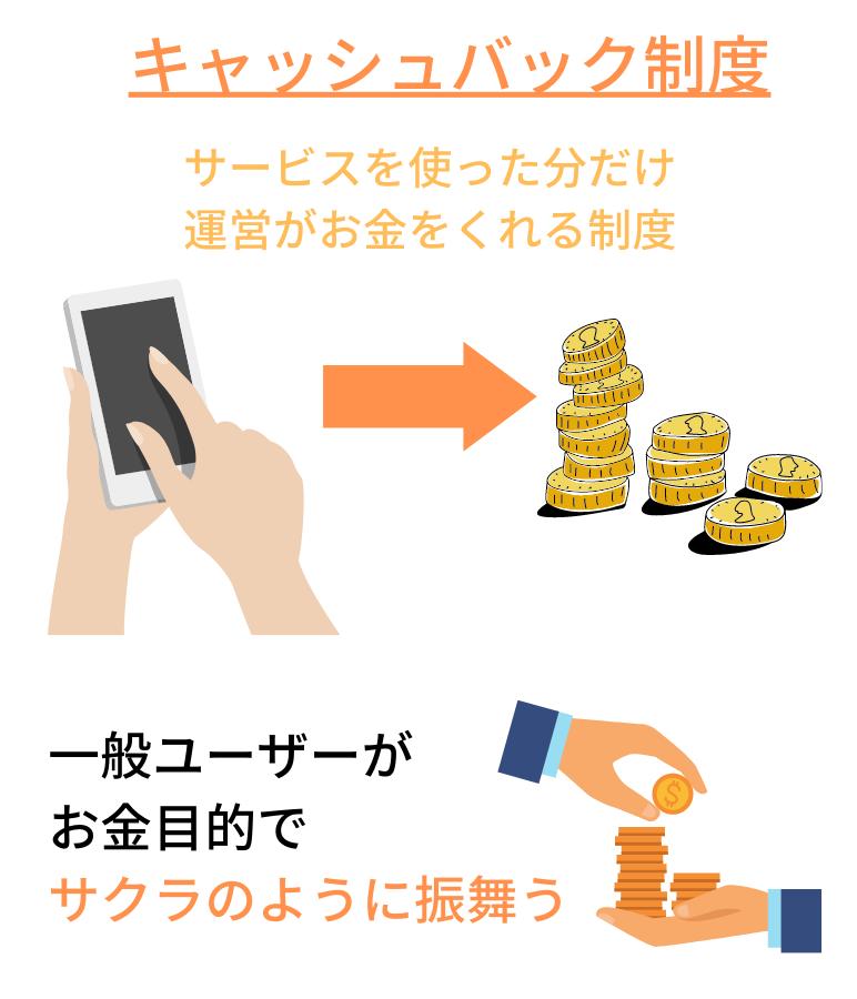キャッシュバック制度の説明図
