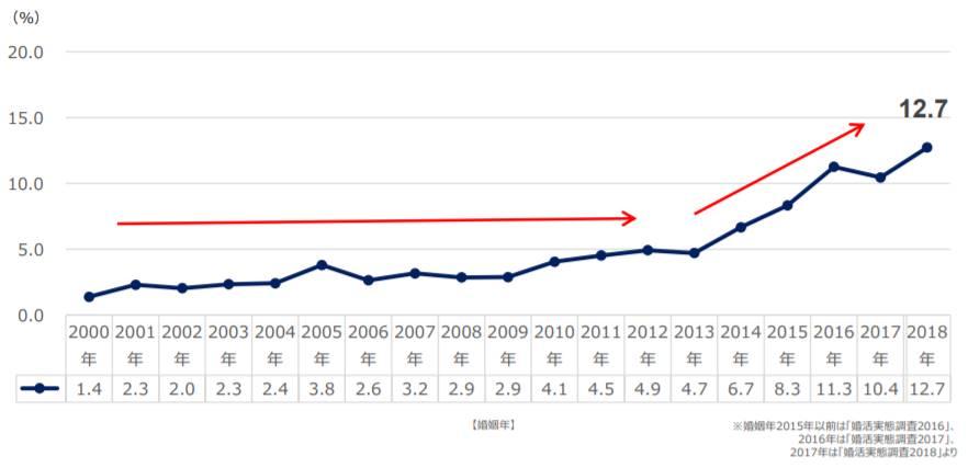 ブライダル総研が実施した婚活実態調査グラフ