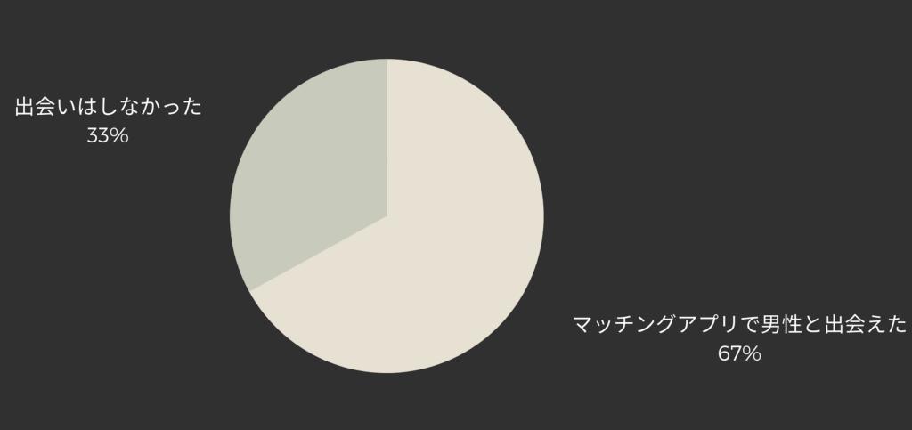 マッチングアプリで彼氏や男性と出会えるかどうかのオリジナルデータ