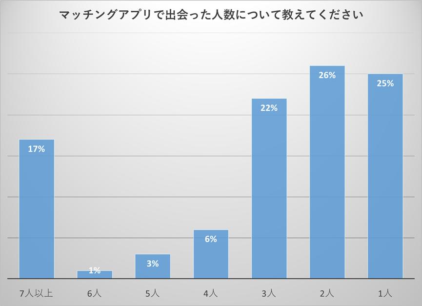 マッチングアプリで出会った人数に関するアンケート結果