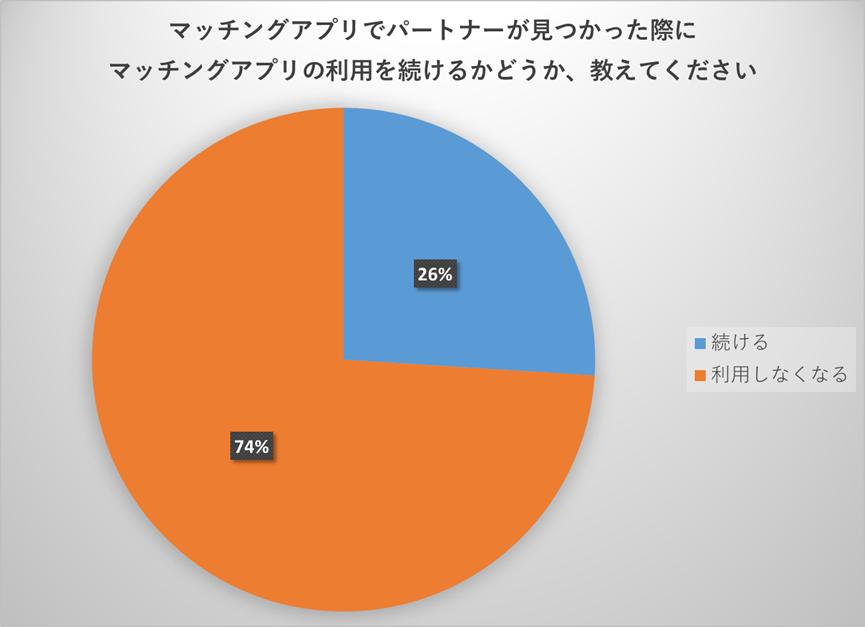 マッチングアプリでパートナーが見つかった後のマッチングアプリの利用に関するアンケート結果