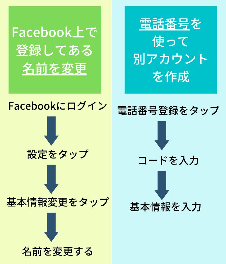 Tinder(ティンダー)をFacebookで登録している人は2つのやり方から名前を変えられる